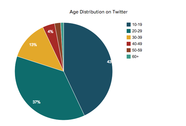 age_distribution Twitter in Italia: pochi account e l'età media è la più alta del mondo