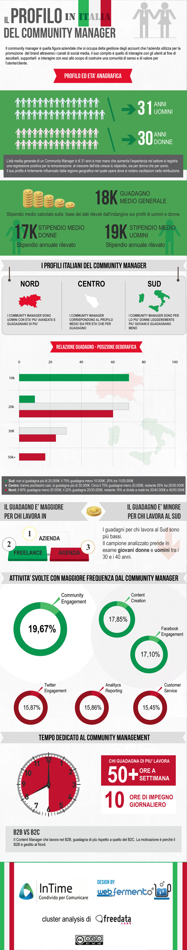 infografica_profilo_community_manager Community Manager in Italia: differenze, età e stipendio.
