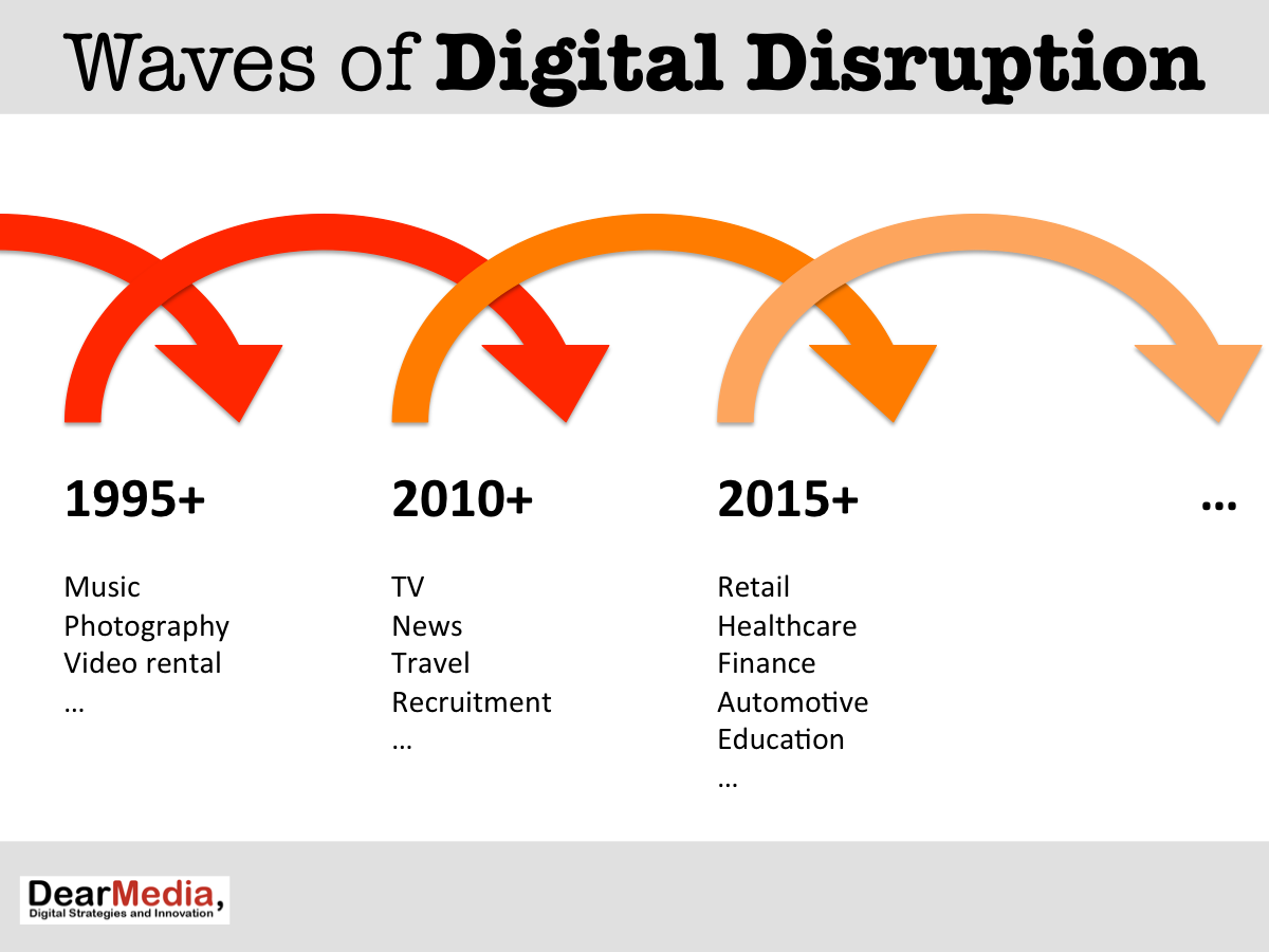 Waves_of_Digital_Disruption